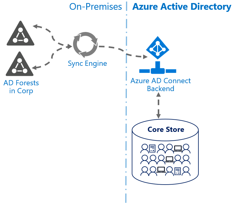 Figure 1.1 Azure AD Connect Sync