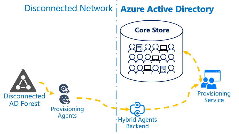 Figure 1.2 Azure AD Connect cloud Provisioning