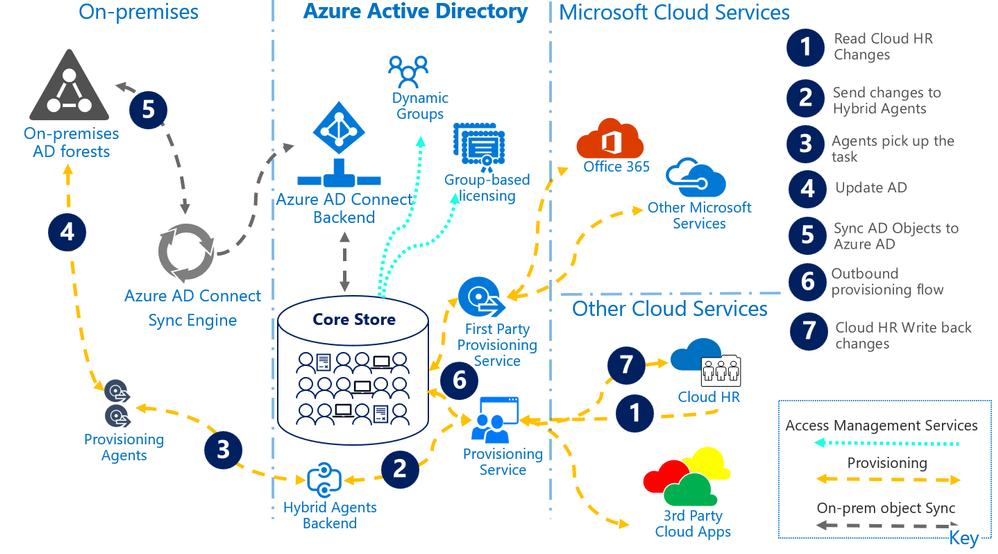 Figure 1.5 Cloud HR + App Provisioning