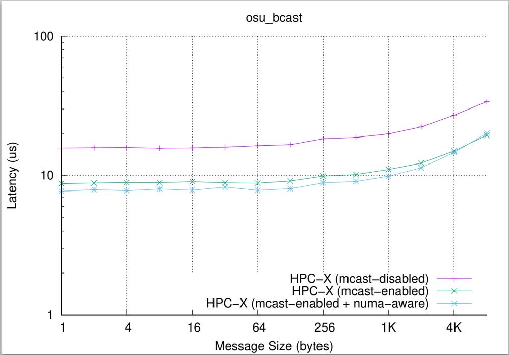 Impact of HPC-X configuration on MPI_Bcast performance