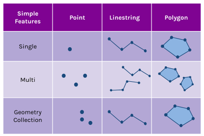 Table-overview-PostGIS-geometrics-with-Point-Linestring-and-Polygon-as-columns.png