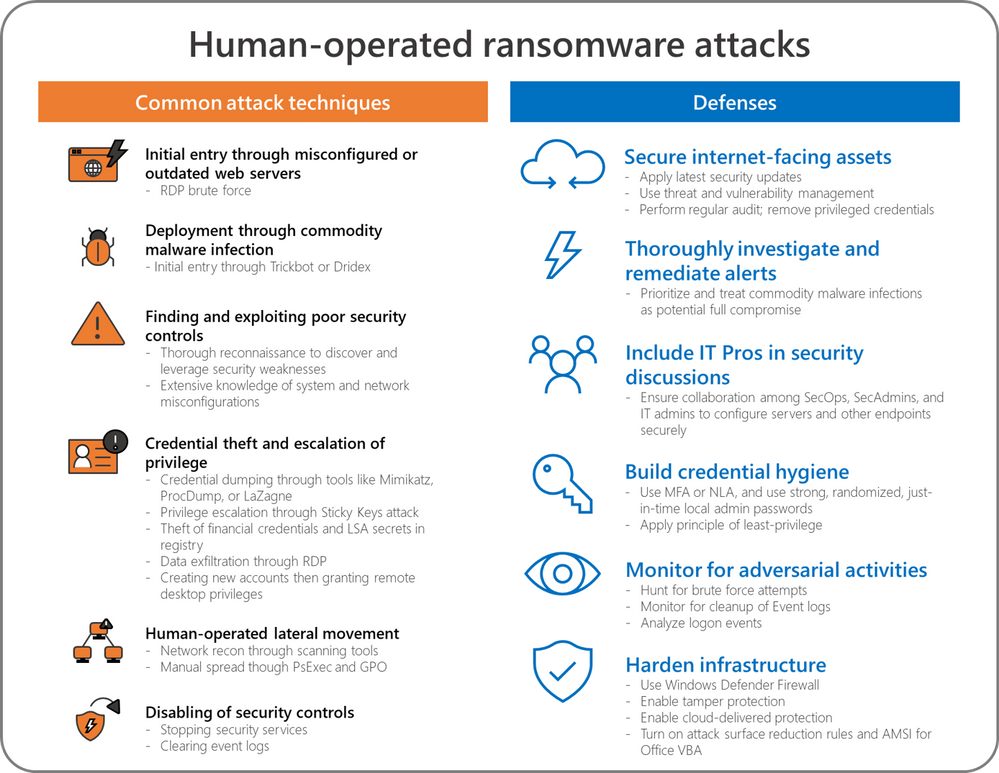 defenses-against-human-operated-ransomware-3.png
