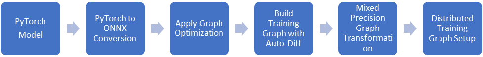 Figure 2. Workflow for converting an PyTorch model into an ORT training graph