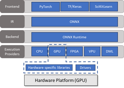 Figure 1. ONNX Runtime High Level Architecture