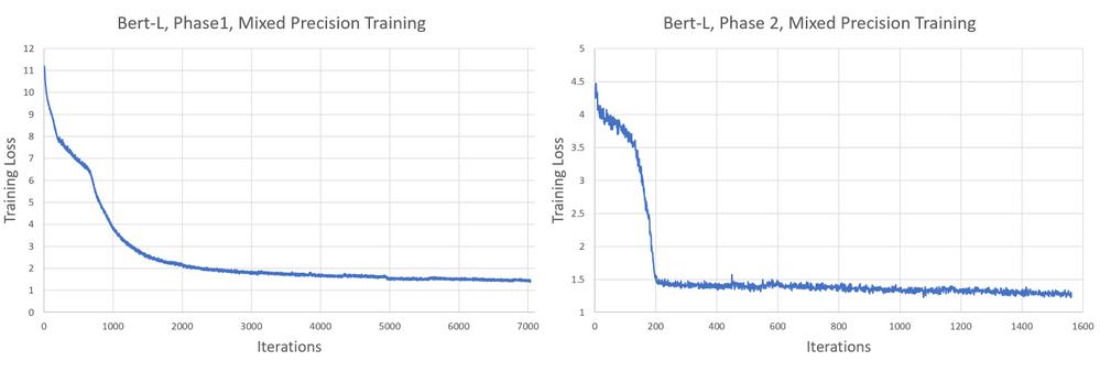 Figure 3. ORT BERT-L pre-training loss curves