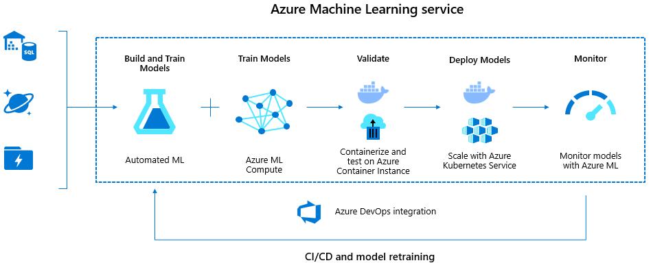 Machine learning lifecycle using Azure Machine Learning service