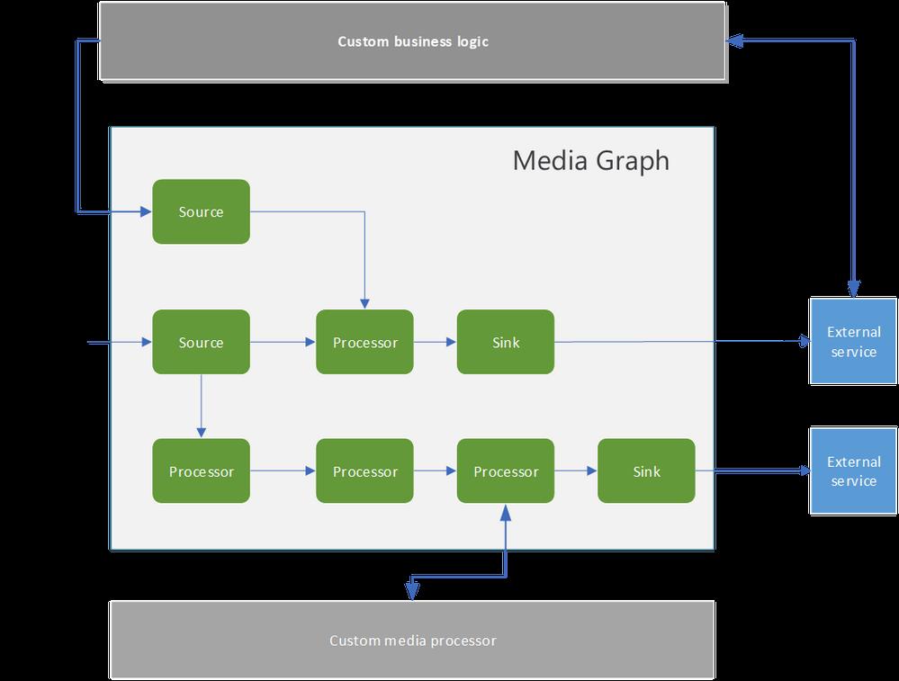 MediaGraph.png