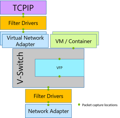 PacketMon's cross-component packet capture