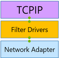 Networking stack in traditional scenarios