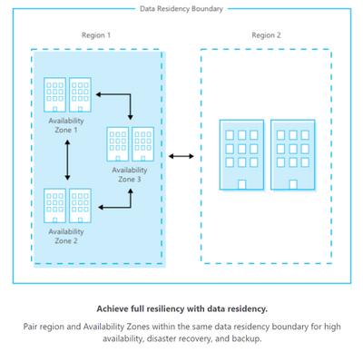 Data residency boundary.PNG