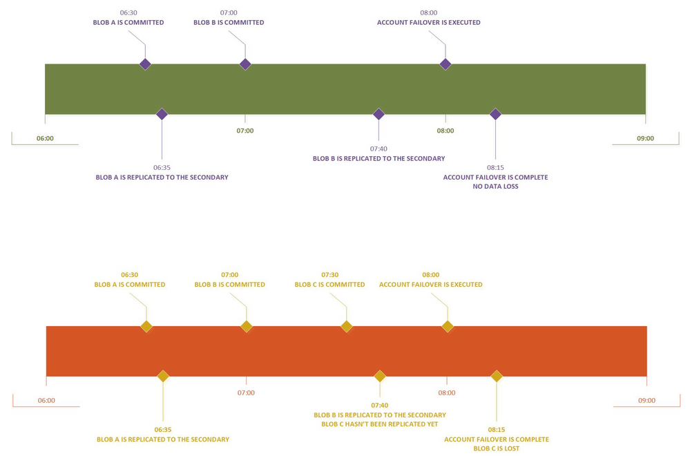 Failover timeline.PNG