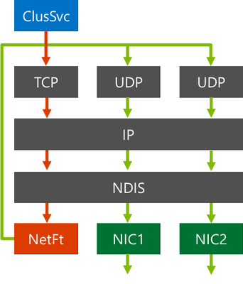 netft-arch.png