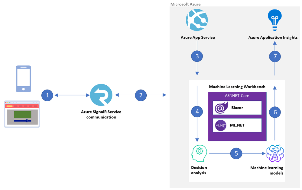 Machine Learning Workbench architecture on Azure