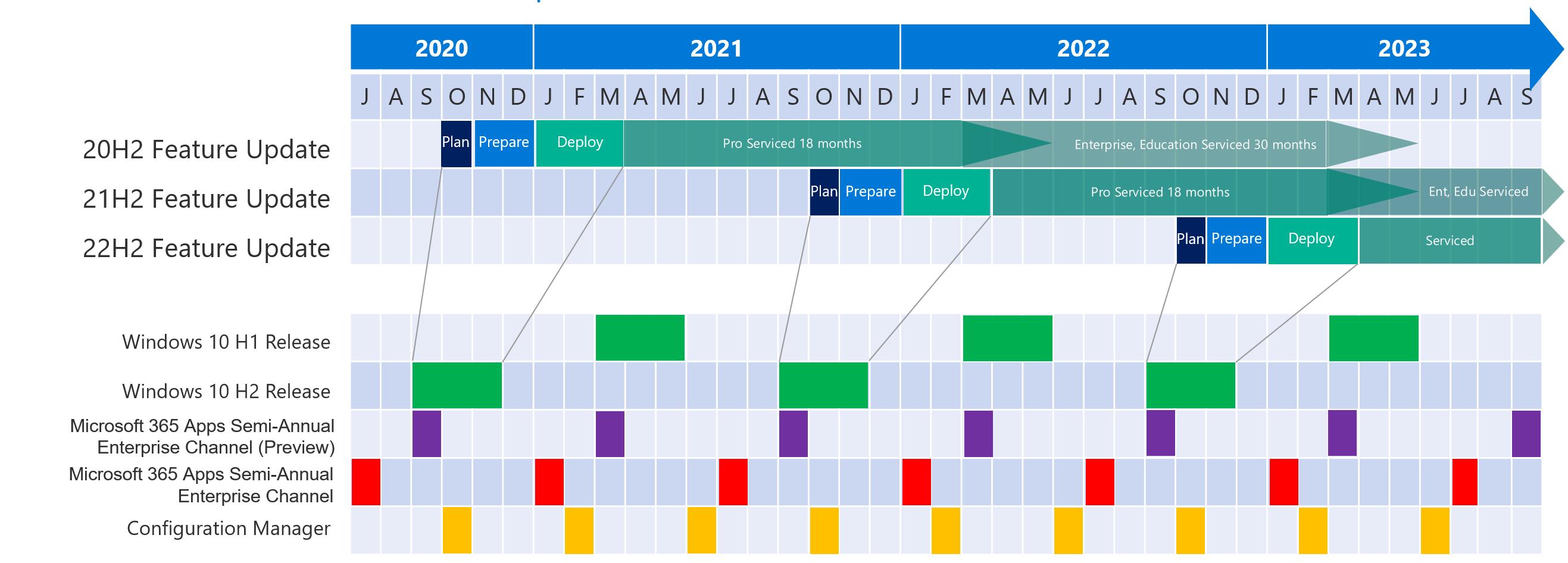 Windows Calendar 2022.Transform Windows Feature Updates With A Servicing Calendar Microsoft Tech Community