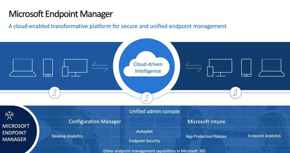 About Microsoft Endpoint Manager