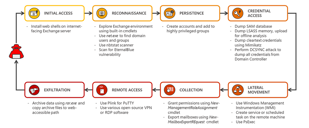 Exchange-servers-attack-chain-2.png