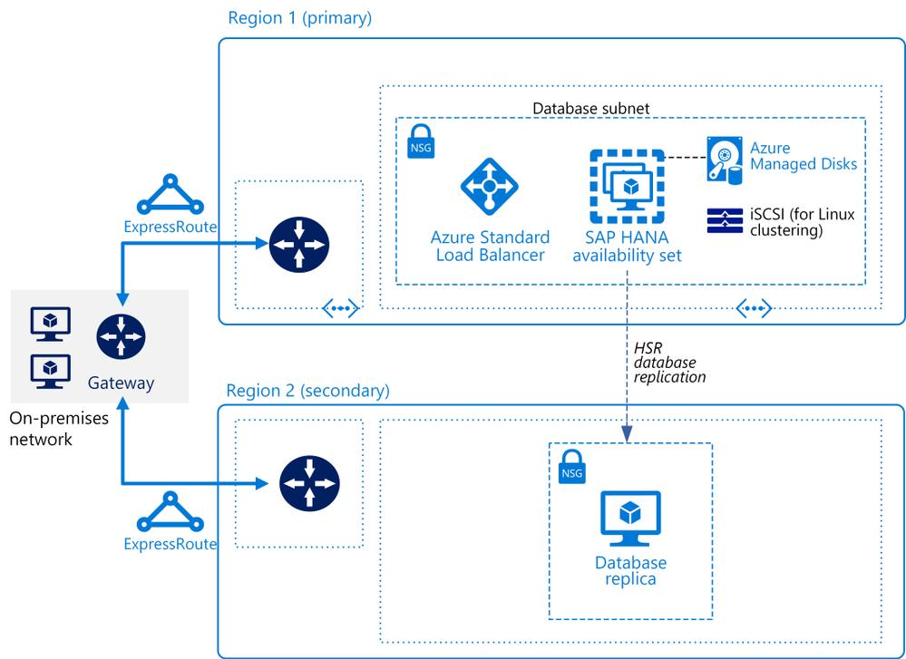 SAP-HANA-Scale-Up RefArch-diagram v4.png