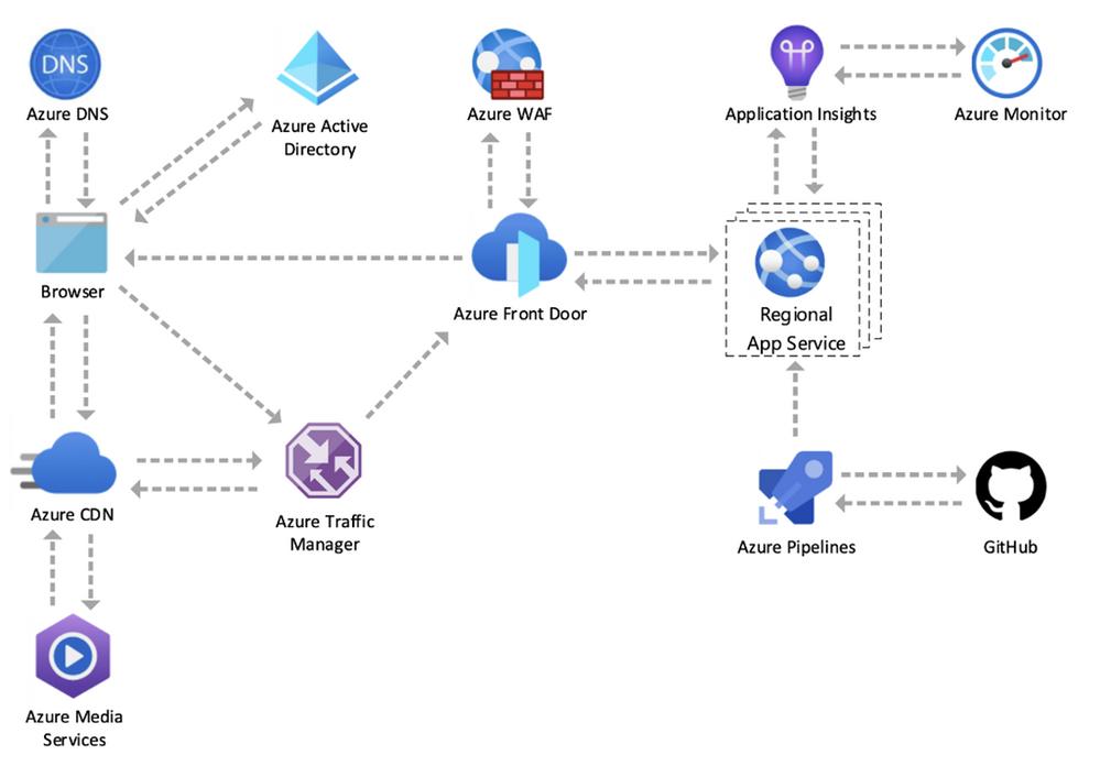 Azure.com operates on Azure
