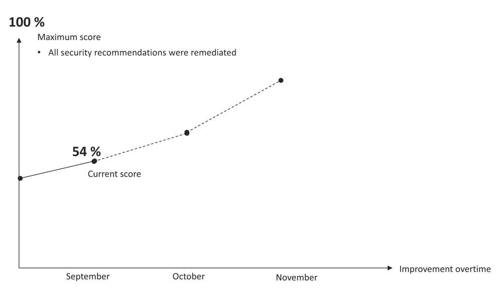 Figure 2 – Secure Score improvement over time