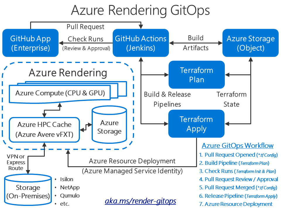 AzureRenderingGitOps.SolutionArchitecture.2020-07-01.png