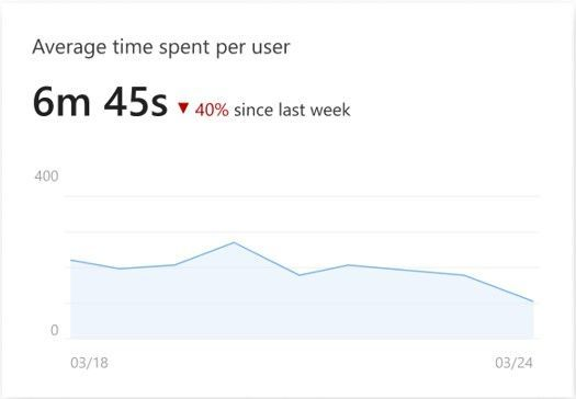 In this example, the report shows that the average user spent 6 minutes and 45 seconds actively engaged with the site during a 7-day period. This is a 40% decrease from the prior 7-day period.