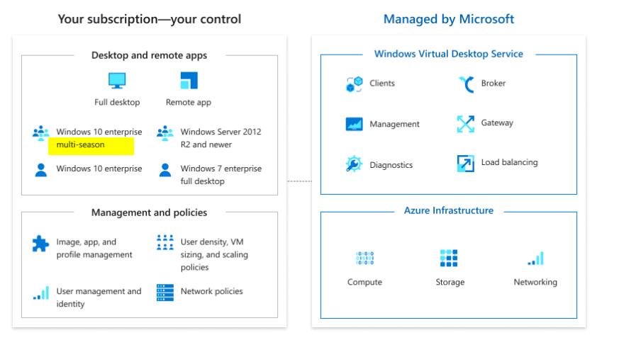 2020-07-02 12_38_43-Windows Virtual Desktop _ Microsoft Azure.png