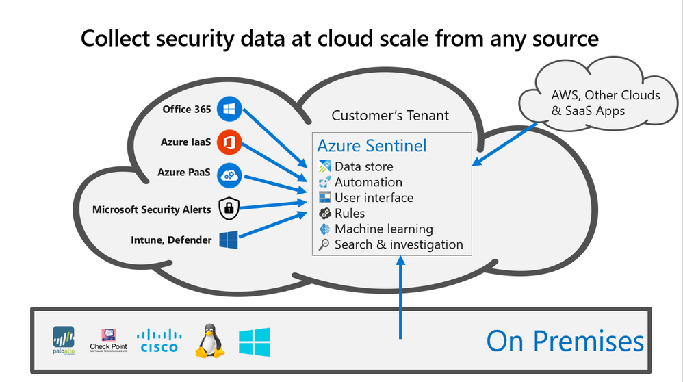 Categorizing Microsoft alerts across data sources in Azure Sentinel -  Microsoft Tech Community