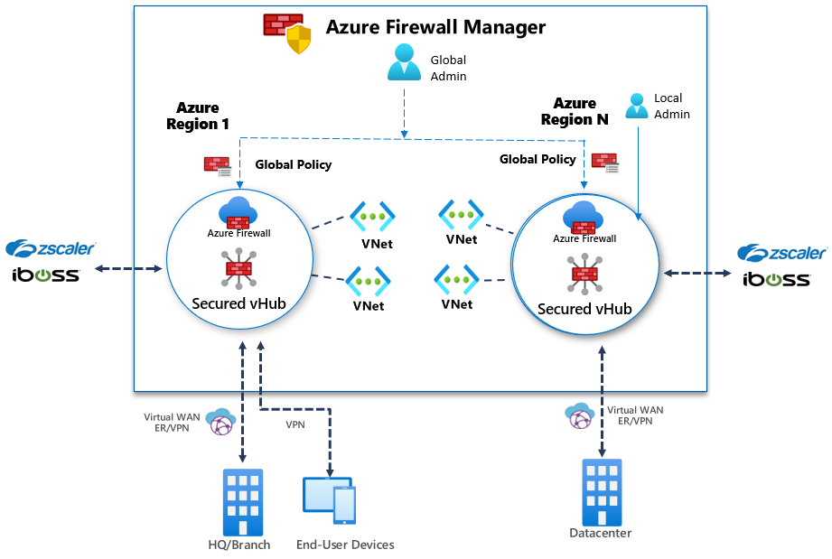 Azure Firewall Manager