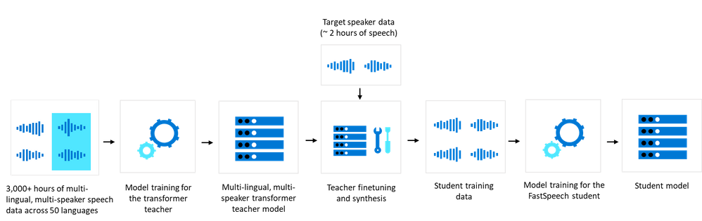 New neural voice model creation based on teacher-student transfer learning