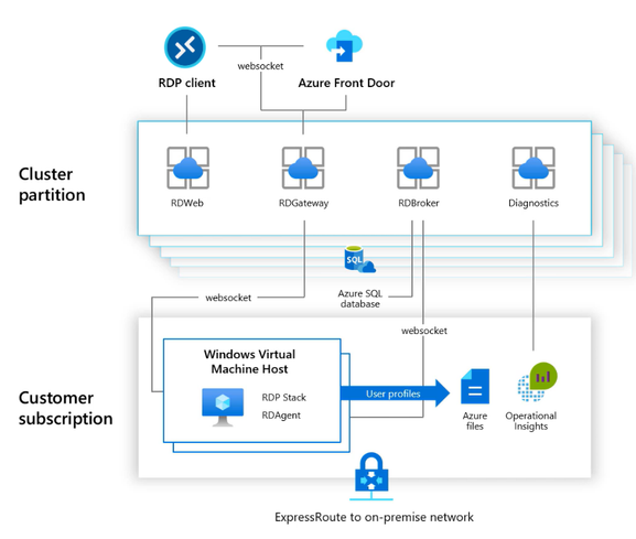 Diagram of how data flows in and out of your Windows Virtual Desktop environment