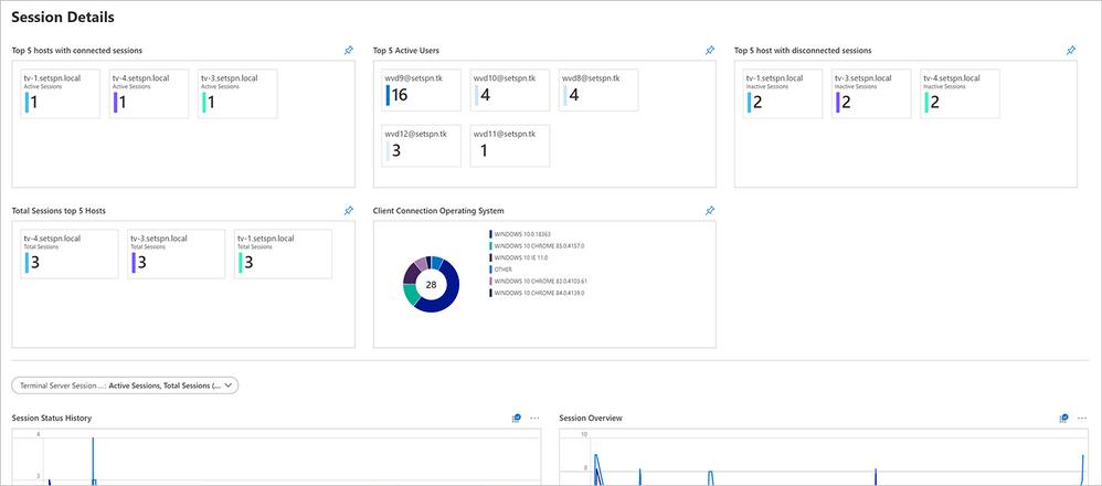 Screenshot of the Session Details dashboard for Windows Virtual Desktop