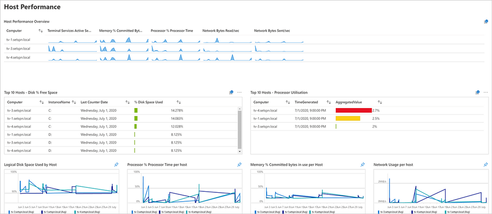 Screenshot of the Host Performance dashboard for Windows Virtual Desktop