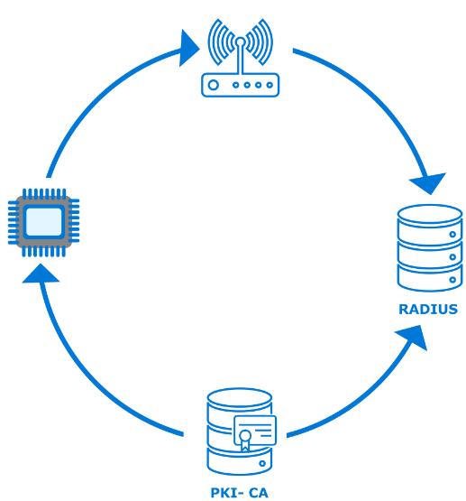 EAP-TLS diagram.png