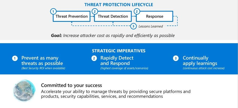 Threat Protection Lifecycle