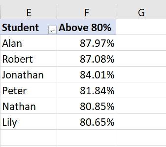 Grades Above 80 pct.jpg