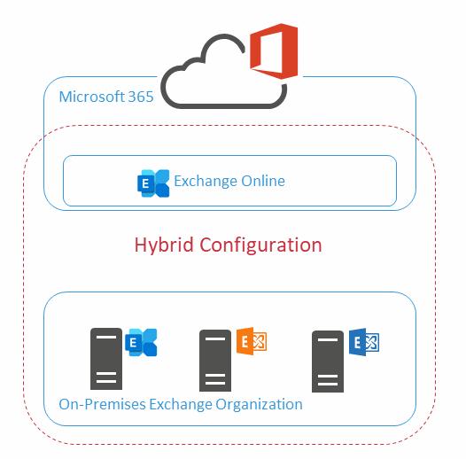 Diagram A: Hybrid Configuration