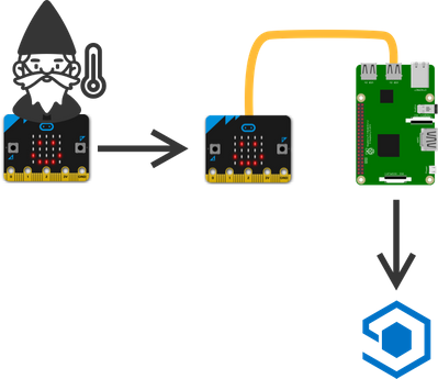 project-message-flow-single-microbit.png