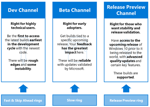 Image depicting a comparison of key characteristics for Dev, Beta, and Release Preview Channels, and how those channels map to the rings previously used for the Windows Insider Program