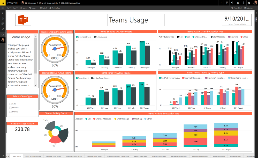 Analyze usage of Microsoft Teams with Office 365 Usage Analytics