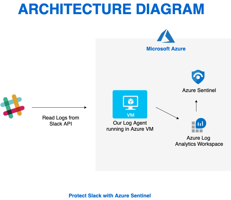 Protect Slack with Azure Sentinel