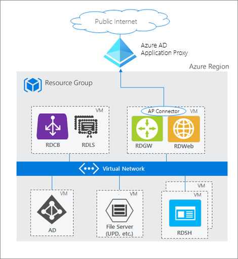 How Azure AD App Proxy works in an RDS deployment