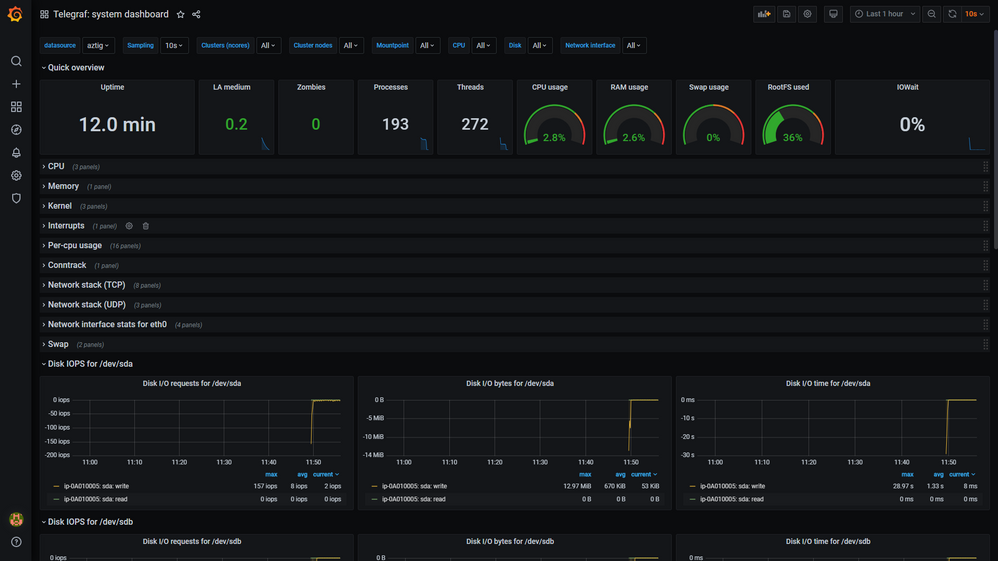 telegraf-system-dashboard-screenshot.png