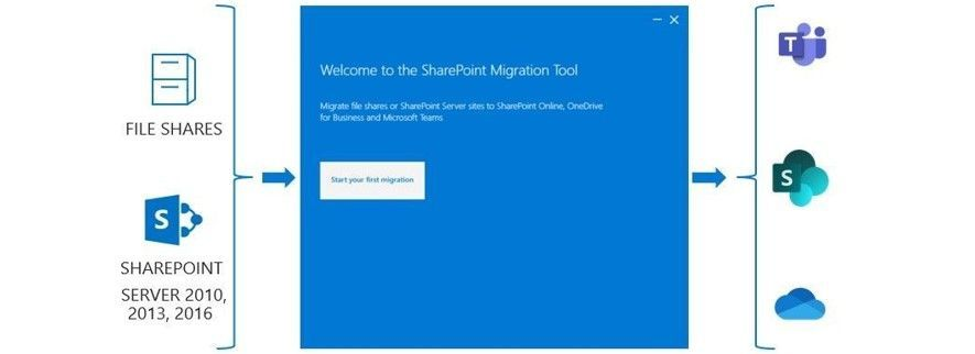 Use the SharePoint Migration Tool (SPMT) to migrate file shares or Sharepoint Server sites to SharePoint, OneDrive, and Teams – all in Microsoft 365.