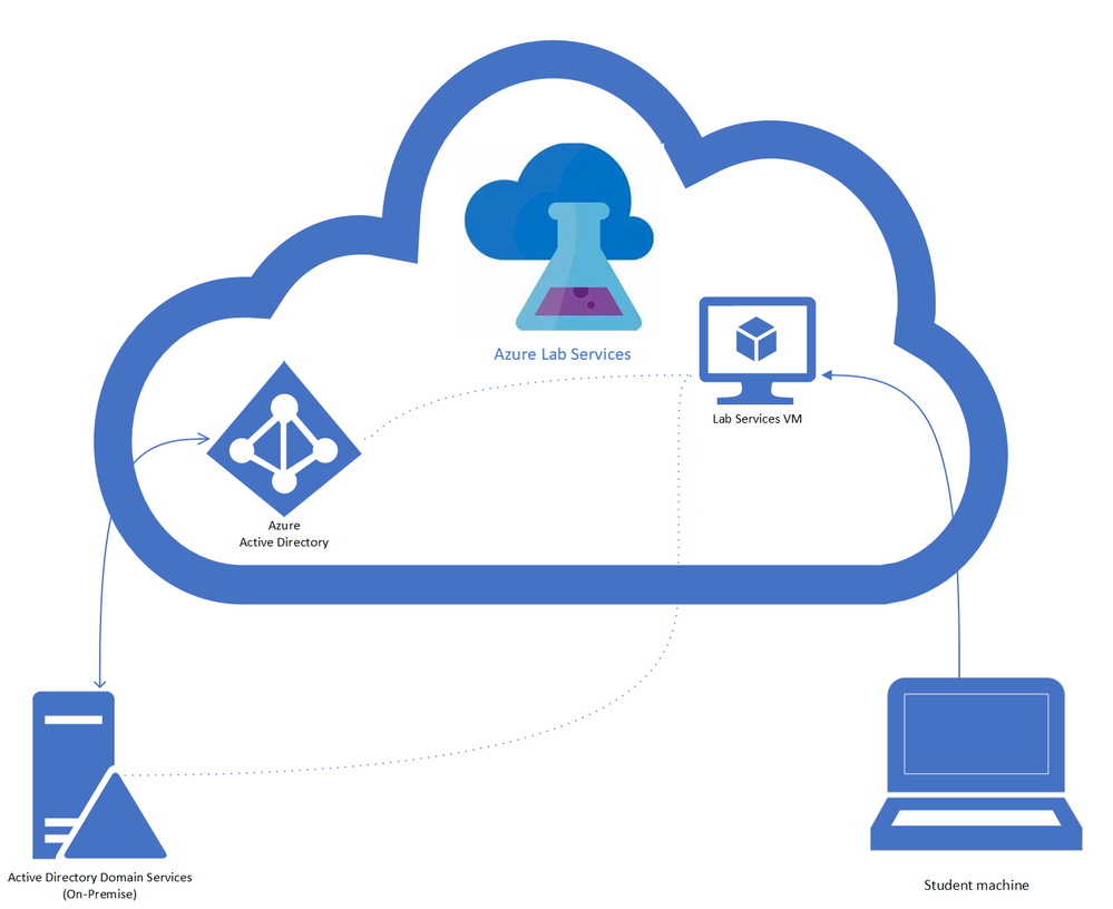 azure-ad-hybrid-joined-als-device.png
