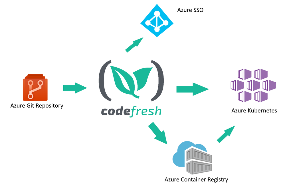 Codefresh image 1.png