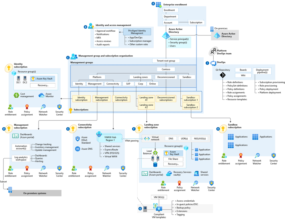 Enterprise-Scale high-level architecture.