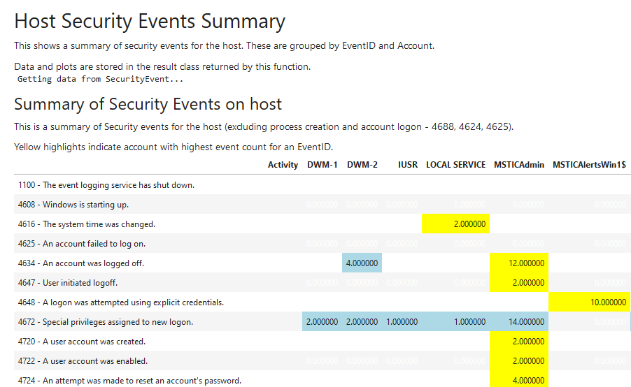 Windows Security Events notebooklet