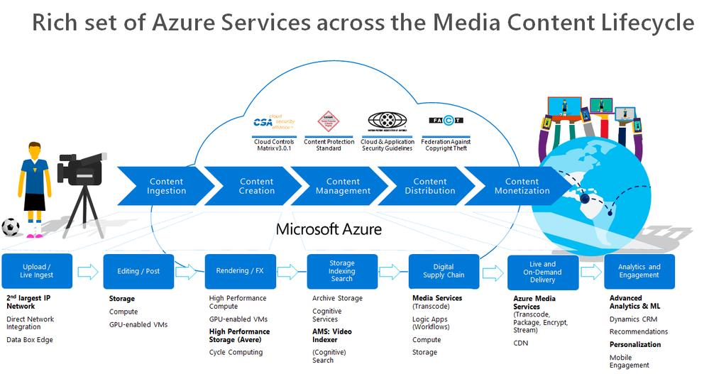 20200529-MediaUploadWorkflow-AzureMediaServices