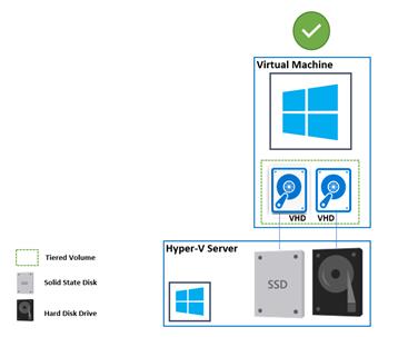 Tiered-Storage-Virtual-Machine.jpg.png
