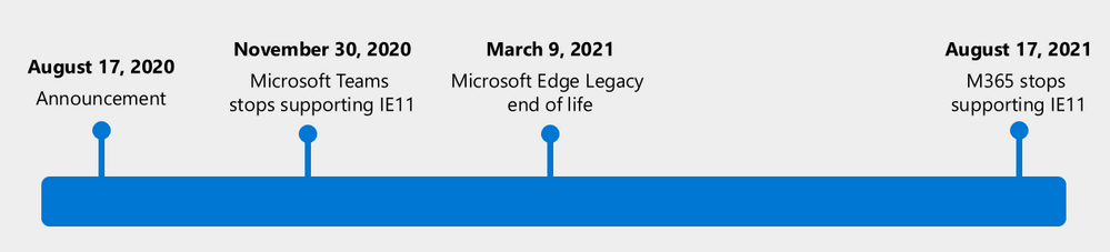 M365_Edge_ProductTeams_IE11_retire_support_end_of_life.png